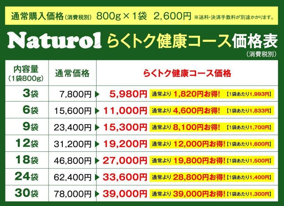 ナチュロル-Naturol- らくトク健康コースの価格表